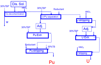 Fig. 1: The flow-sheet of advanced Purex process.